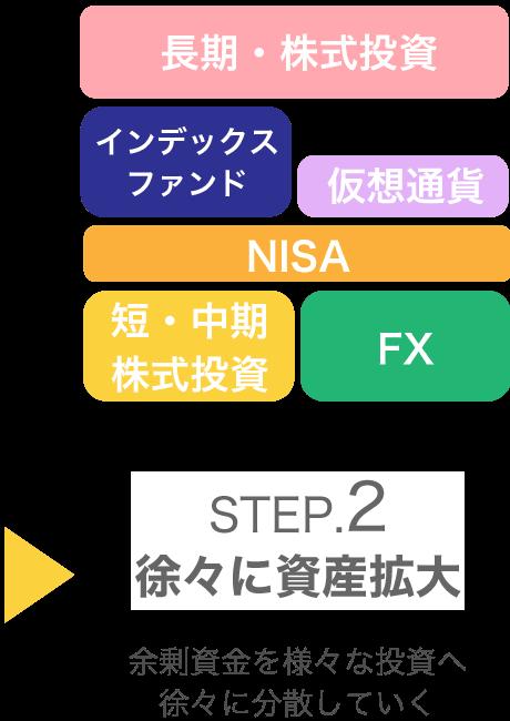 STEP2:徐々に資産拡大