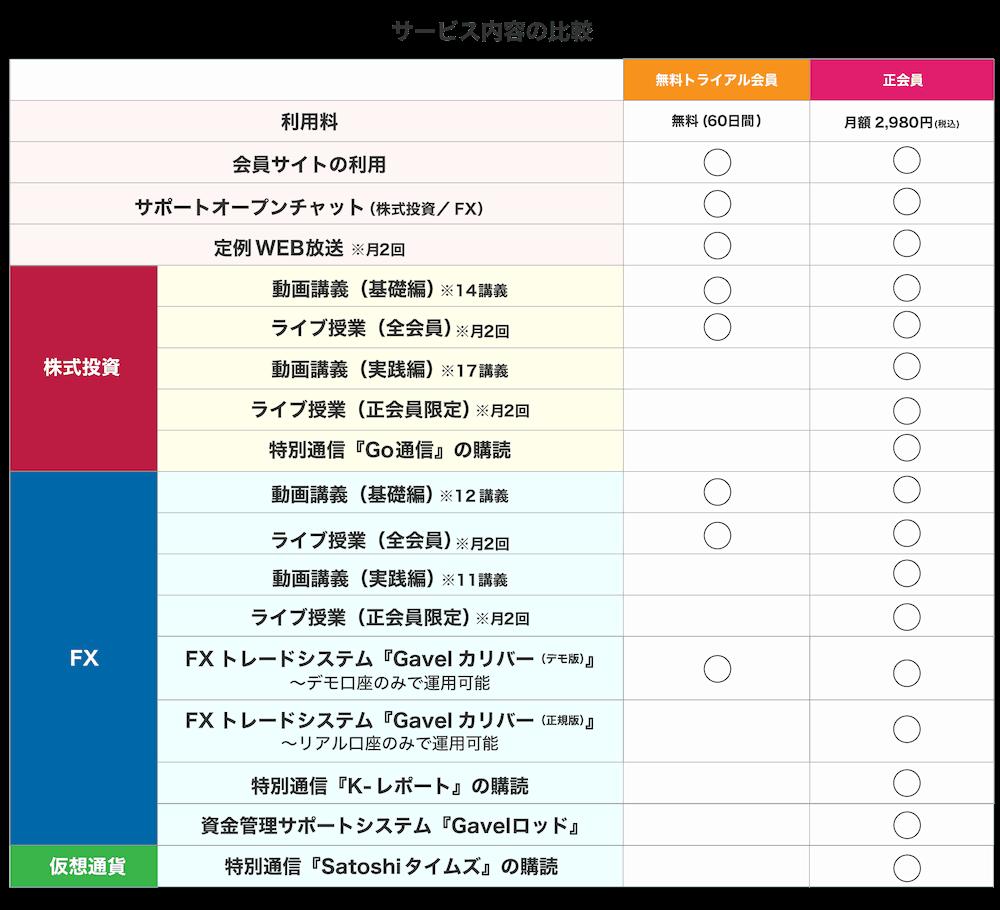 The Gavelサービス比較表